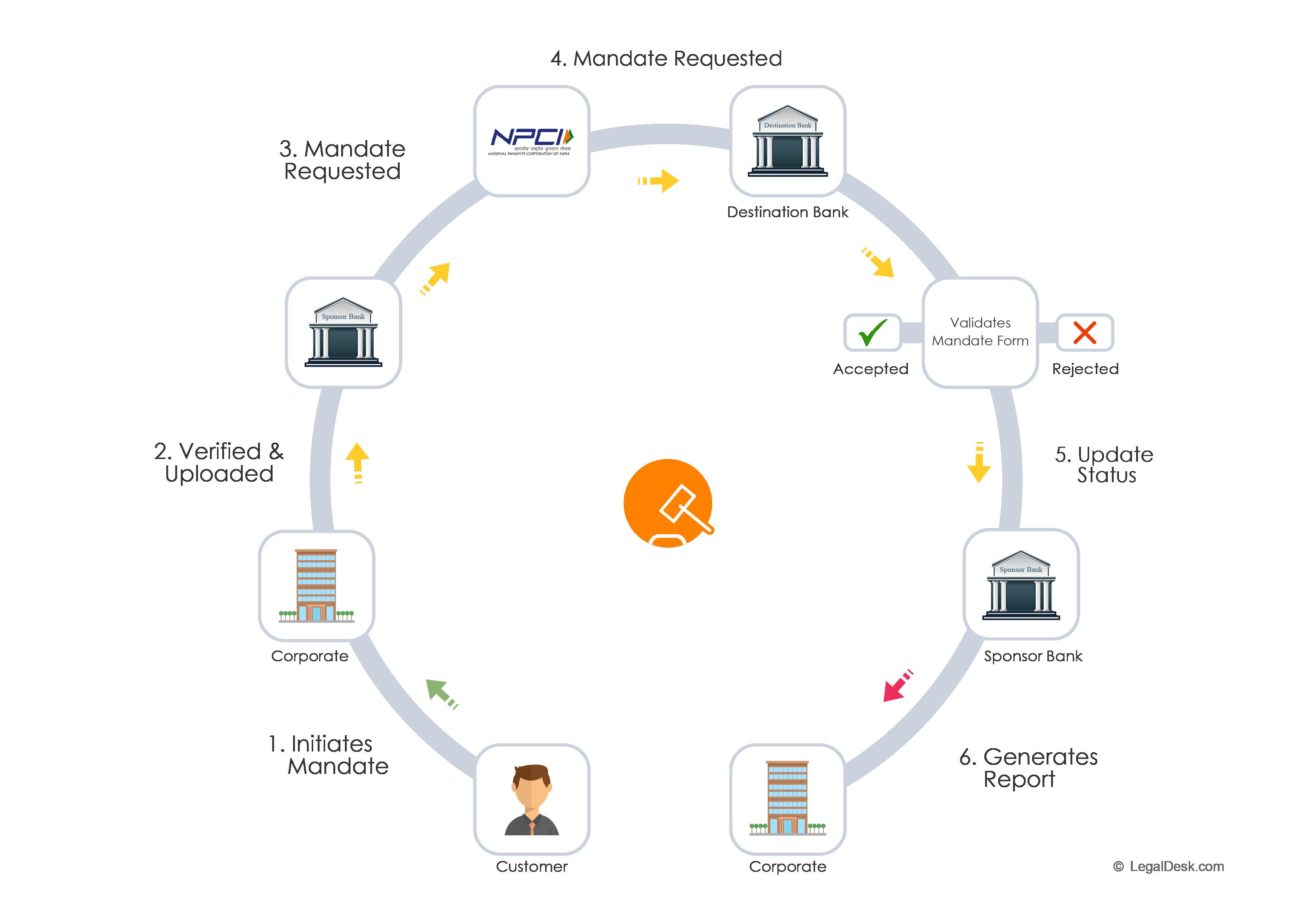eMandate workflow