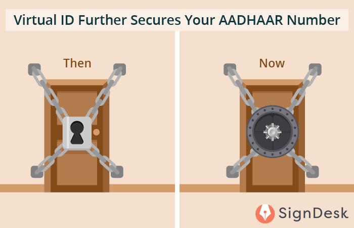 Virtual ID And Aadhaar