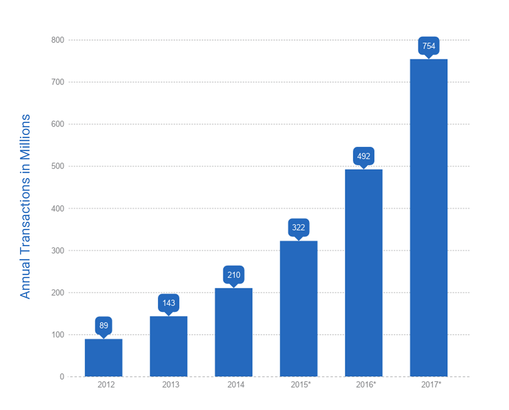 Growth in eSignature Use - SignDesk.com