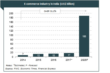 eCommerce Growth In India - Use eSign SignDesk
