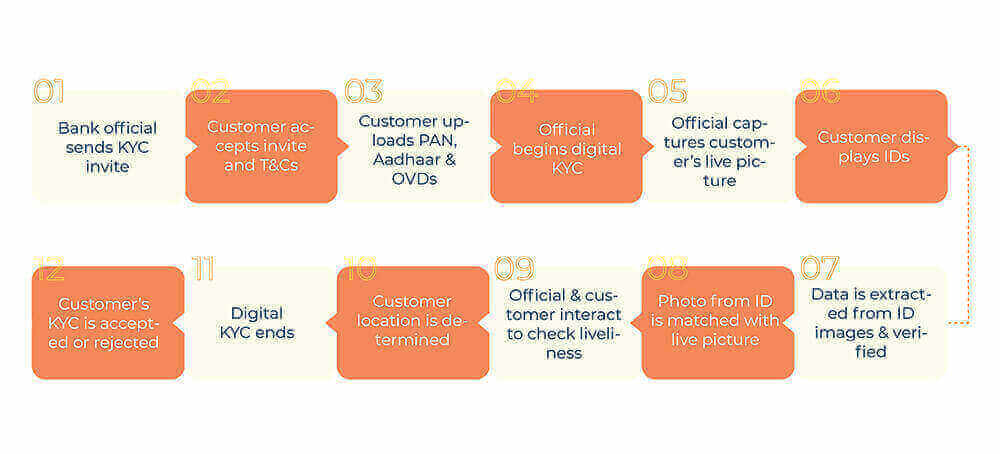 credit-card-onboarding-process