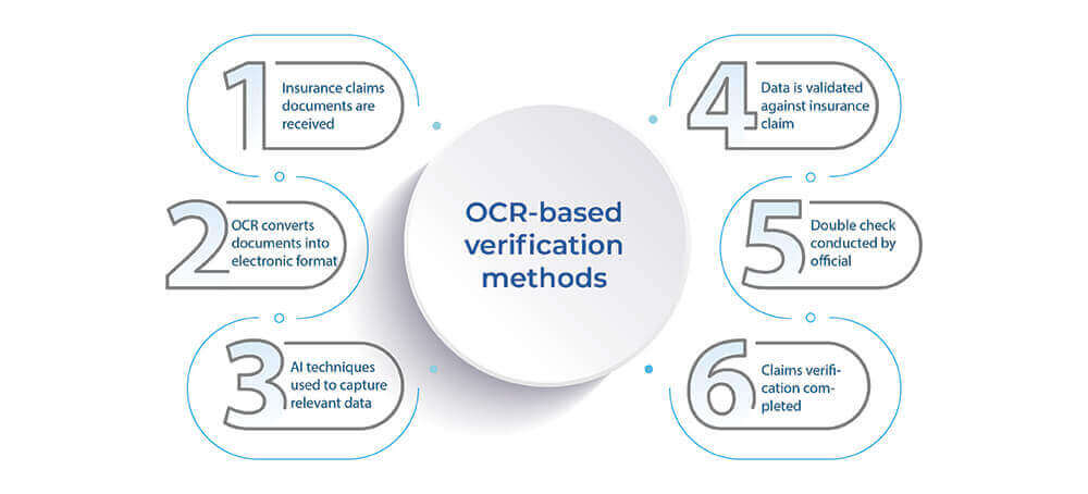 OCR & AI-powered-data-verification