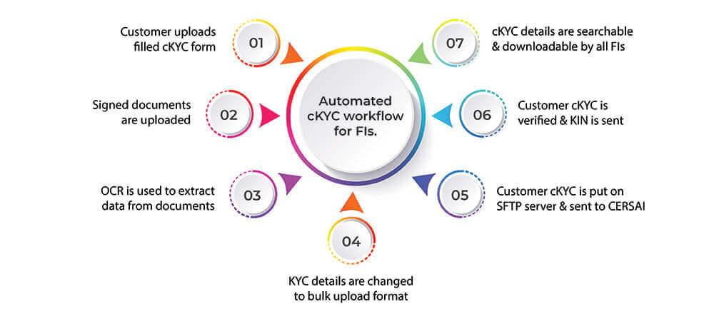 cKYC-workflow