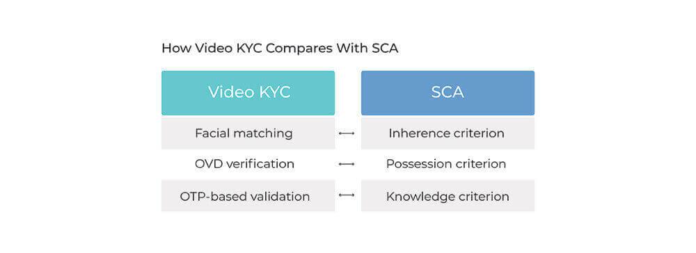 Video-KYC