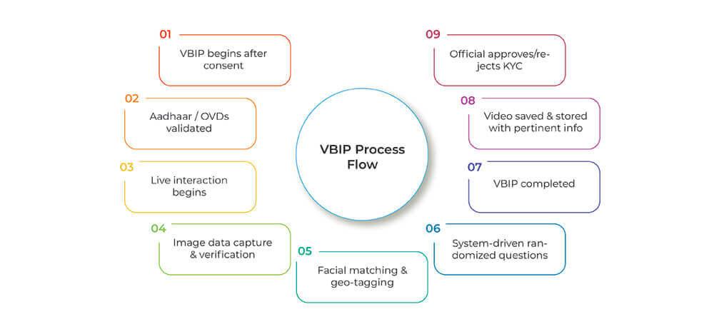 VBIP-Process-Flow