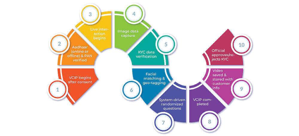 VCIP-Process-Flow