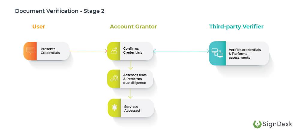 Document-Verification-Stage-2