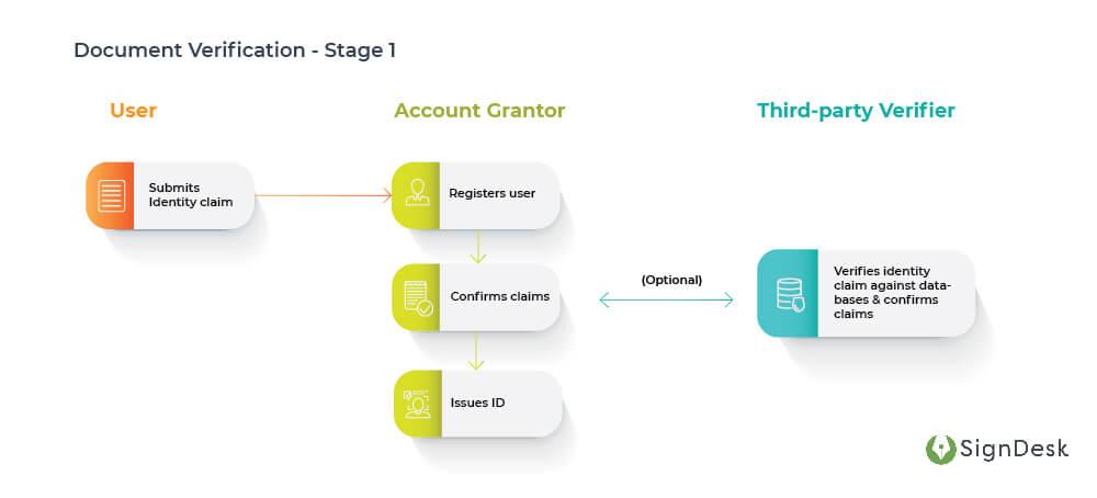 Document-Verification-Stage1