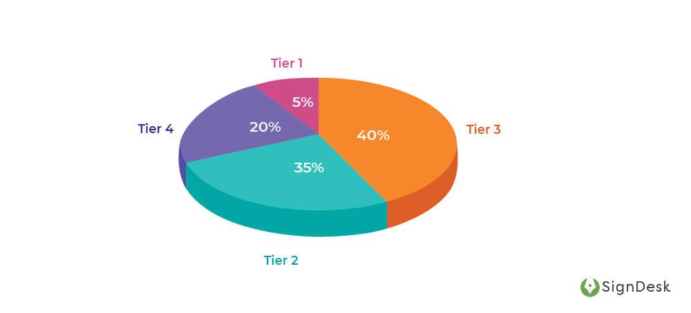 Document-Verification-Pie-Chart