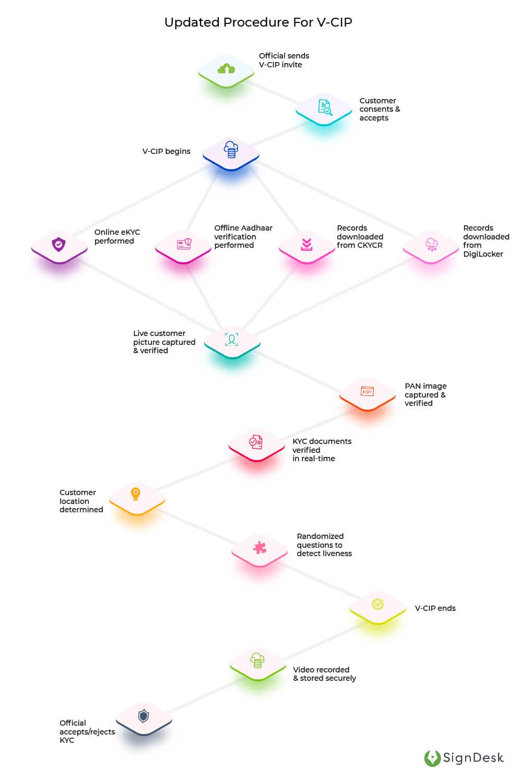 New-Video-KYC-Infographics